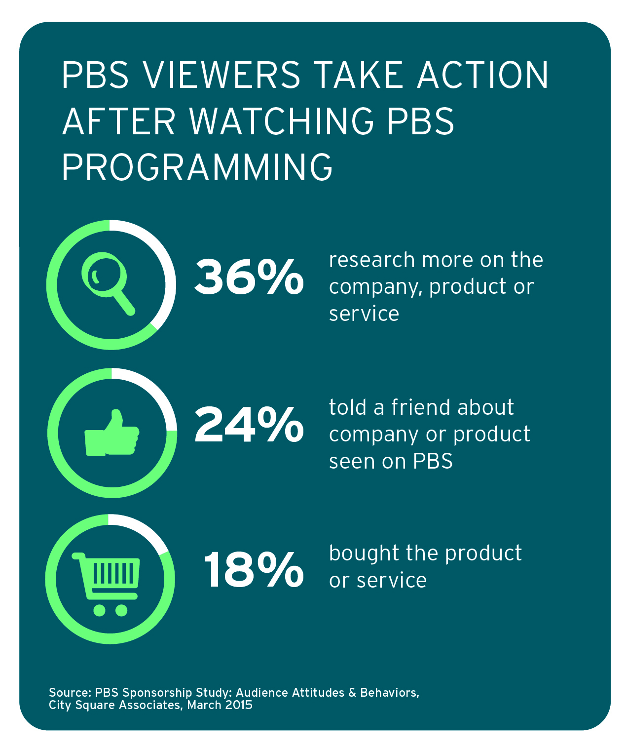 PBS Viewers Take Action
