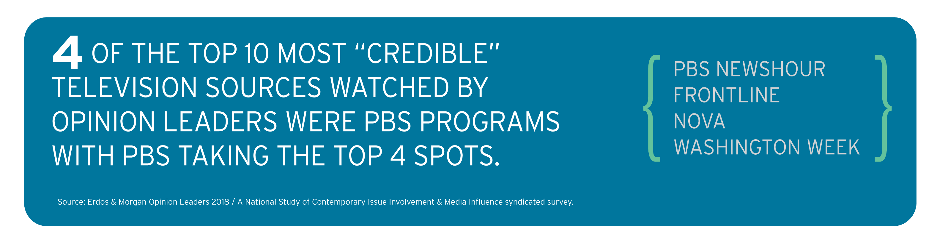 PBS Most Credible