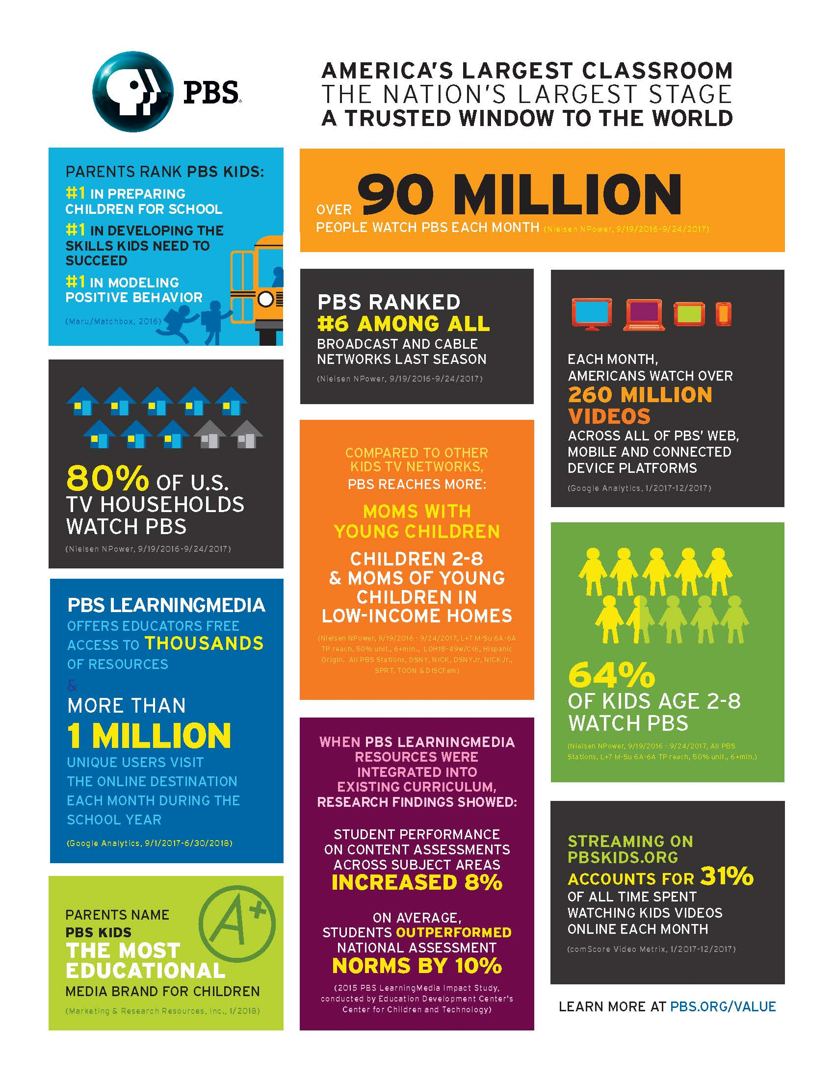 PBS Infographic
