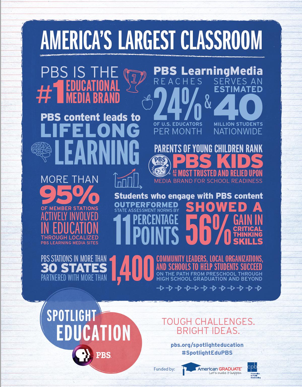 America's Largest Classroom